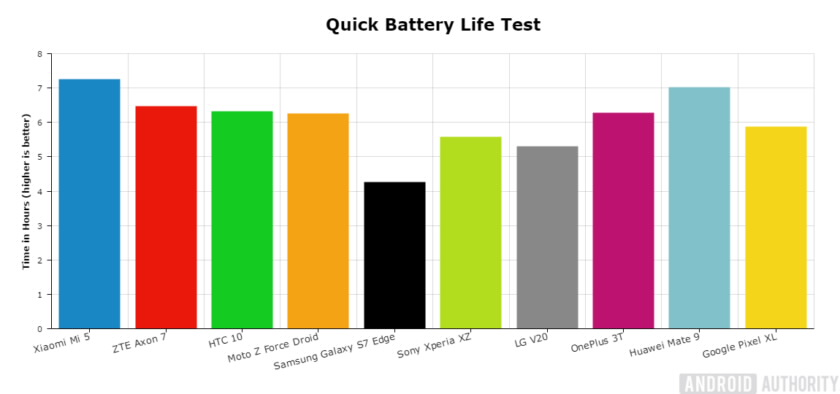 Android Authority: Best of Android 2016: Battery-HUAWEI Mate 9