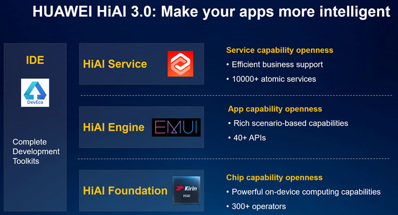 HUAWEI HiAI 3.0: Make your apps more intelligent
