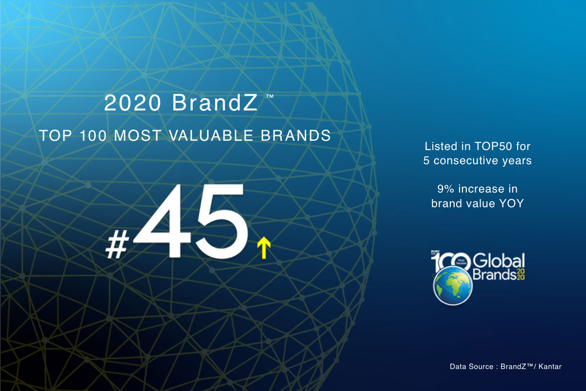 Huawei soars in brand value, goes up in BrandZ World's Most Valuable Brands rankings