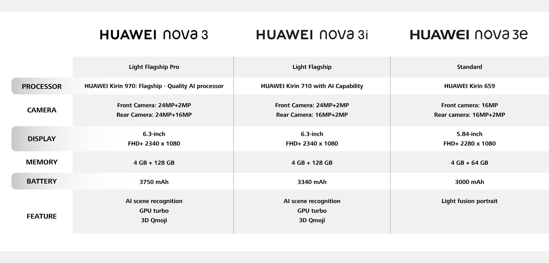 huawei nova 3 compared