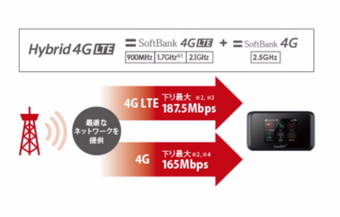Pocket WiFi SoftBank 501HW | モバイルブロードバンド | ファー