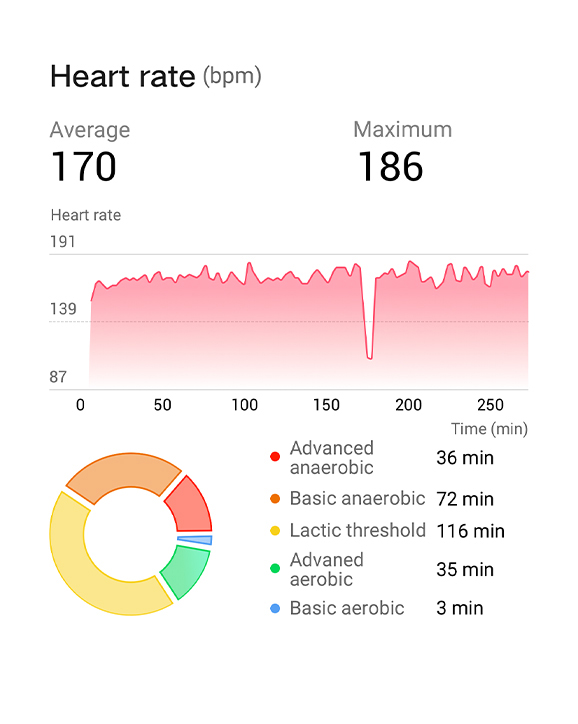 HUAWEI Band 4 Pro Exercise Data